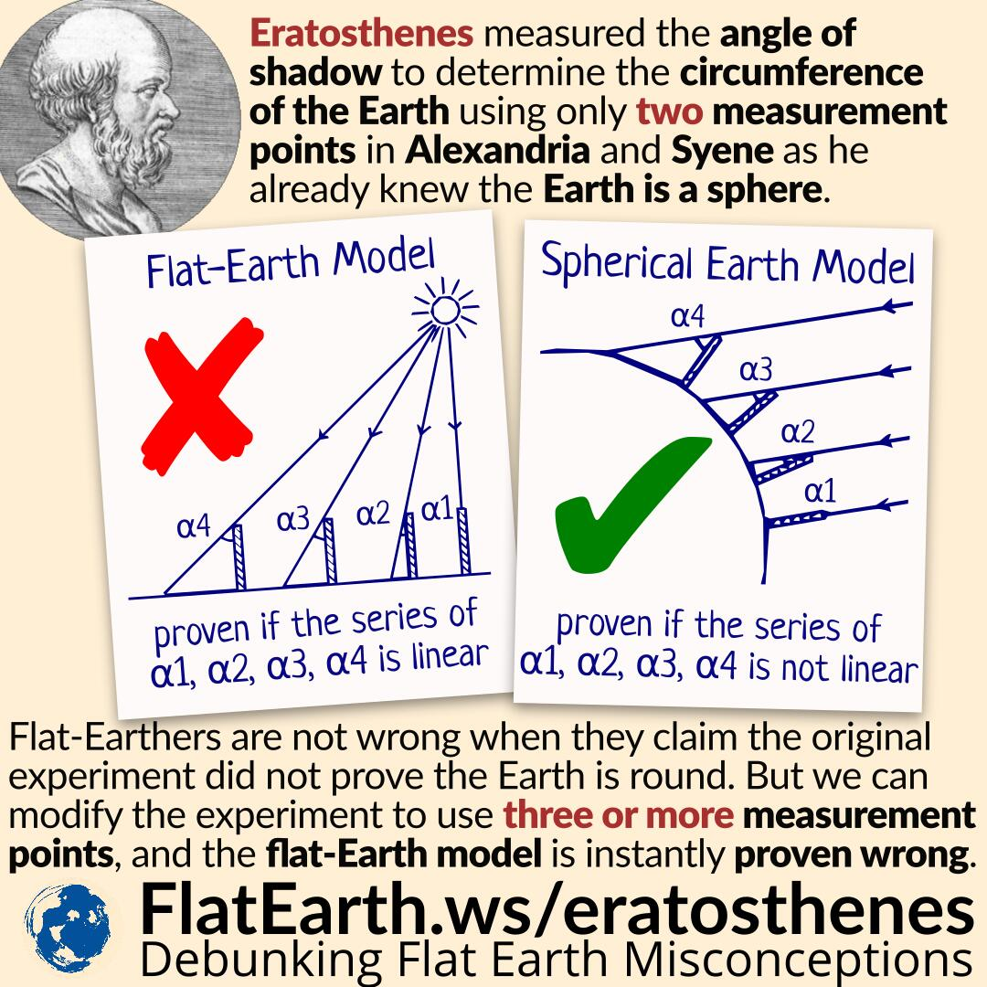 the process of calculating the earths circumference by eratosthenes How is earth's age calculated by jeanna bryner by 1904 physicist ernest rutherford showed how this decay process could act as a clock for dating old rocks.