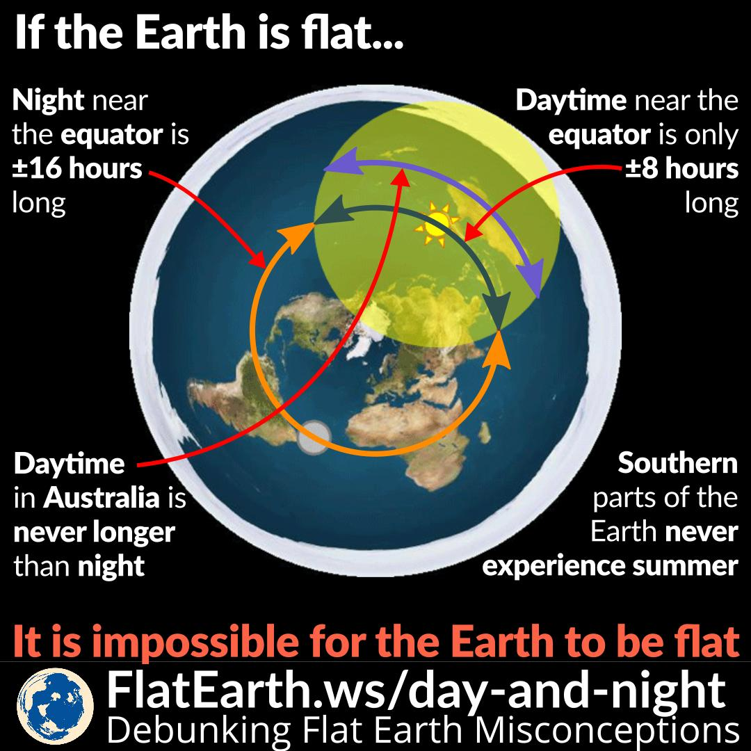 Flat Earth Map Antarctica.The Length Of Daytime And Nights In The Flat Earth Model Flatearth Ws