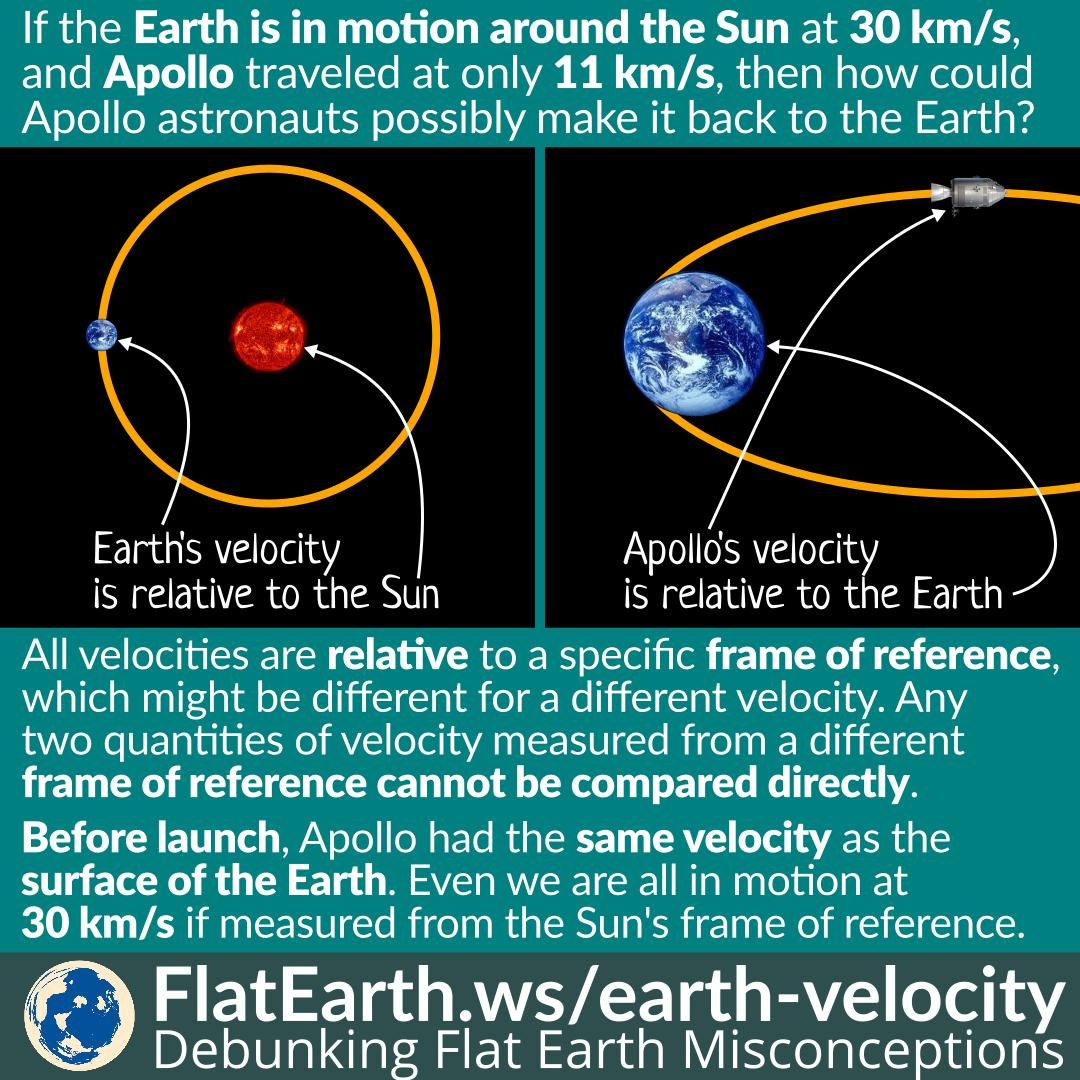 Velocity is Measured From Specific Frame of Reference – FlatEarth.ws