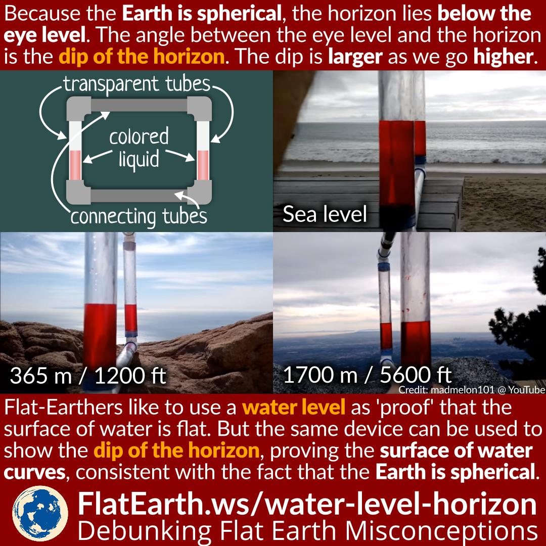 Water Level Demonstrates The Dip of the Horizon and Proves