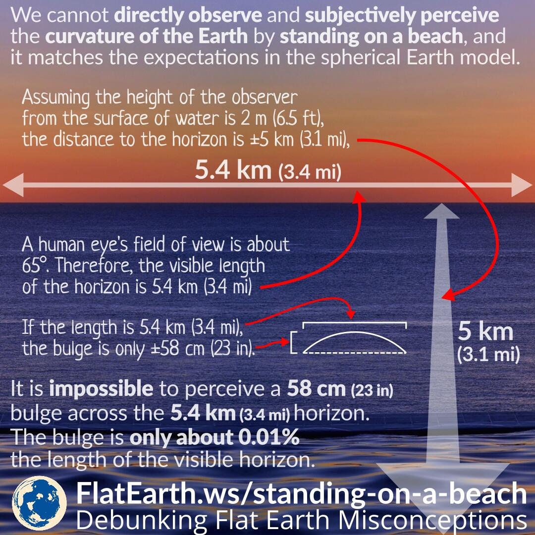 The Reason We Cannot See Earth's Curvature When Standing on
