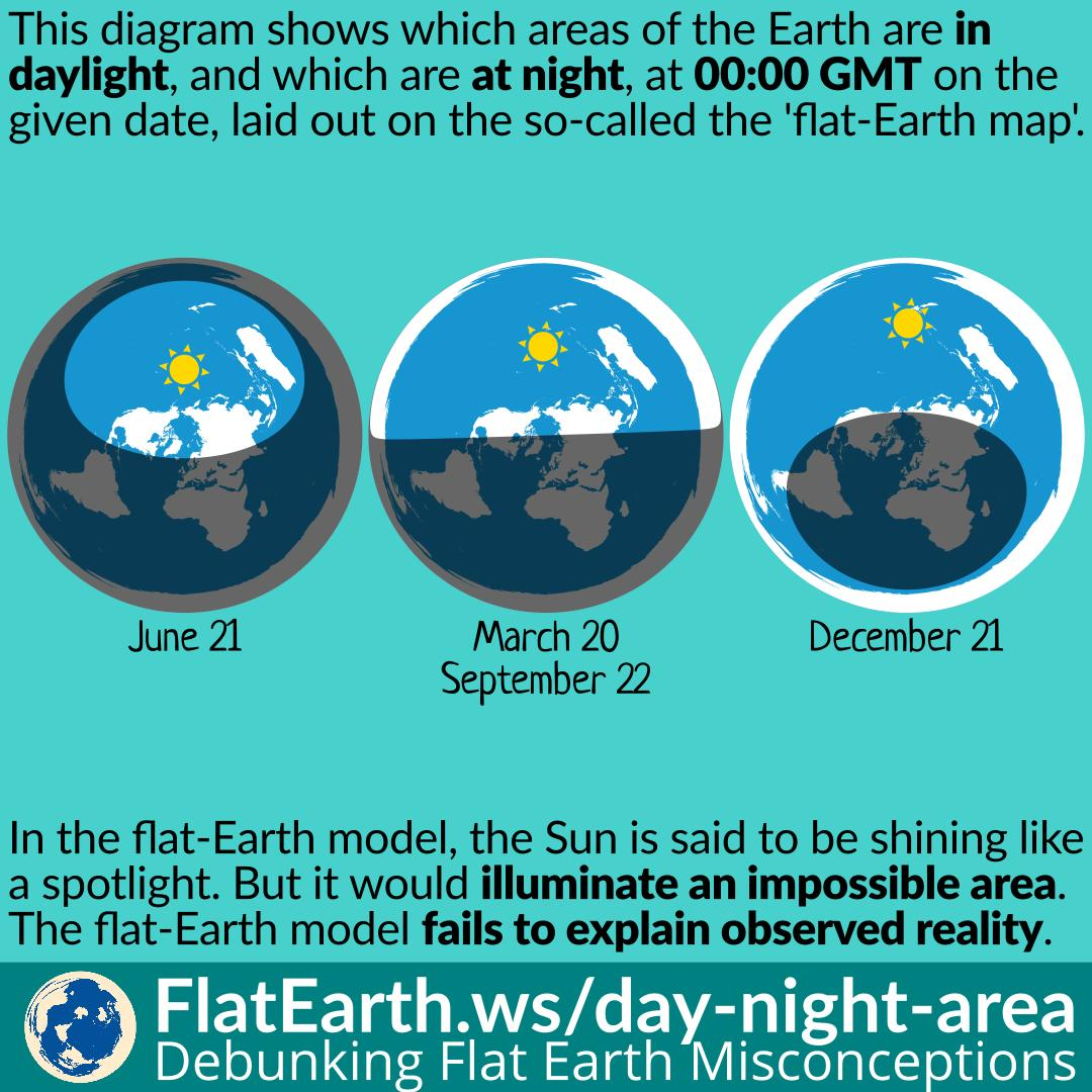 Day and Night Areas on a Flat Earth – FlatEarth.ws
