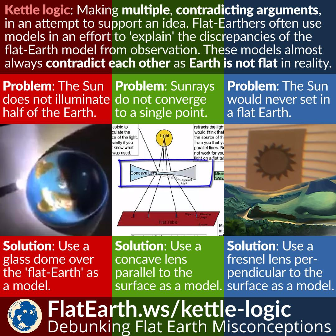 Analysis of flat earth model flatearth kettle logic conflicting explanations in the flat earth model publicscrutiny Gallery