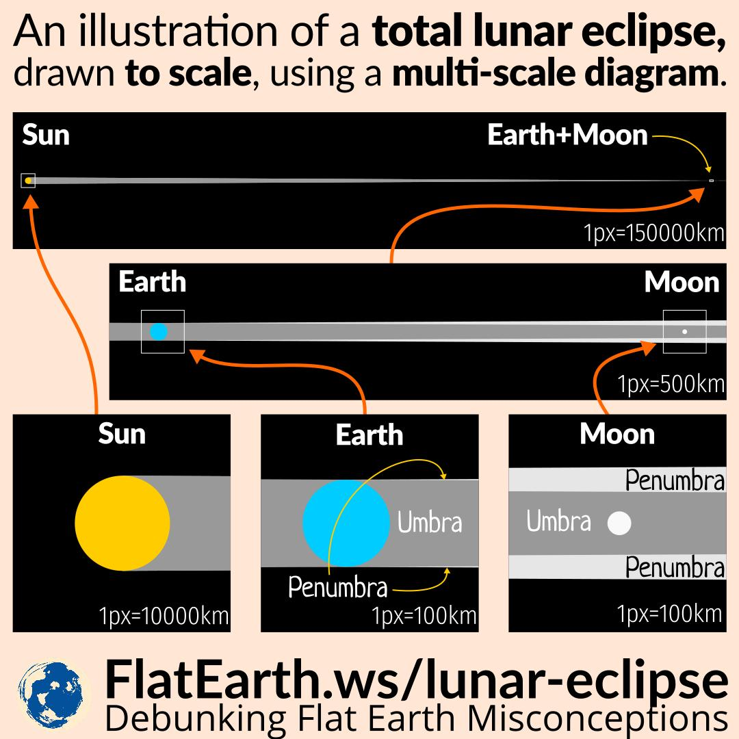 Solar system flatearth any diagram showing two or more celestial bodies is almost never drawn in the correct scale the reason is that in most cases any two celestial bodies are ccuart Images