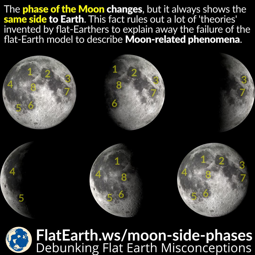 Phases And Side Of The Moon Flatearthws